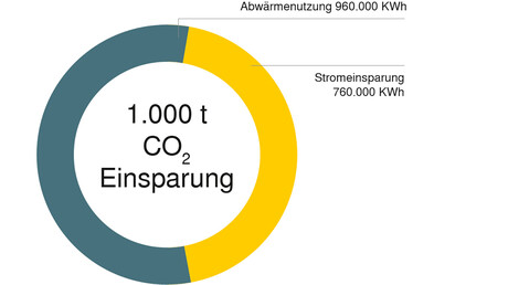 Einsparung CO2